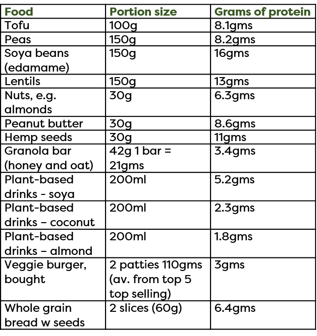 Table of protein